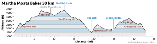 Martha Moats Baker Elevation Profile